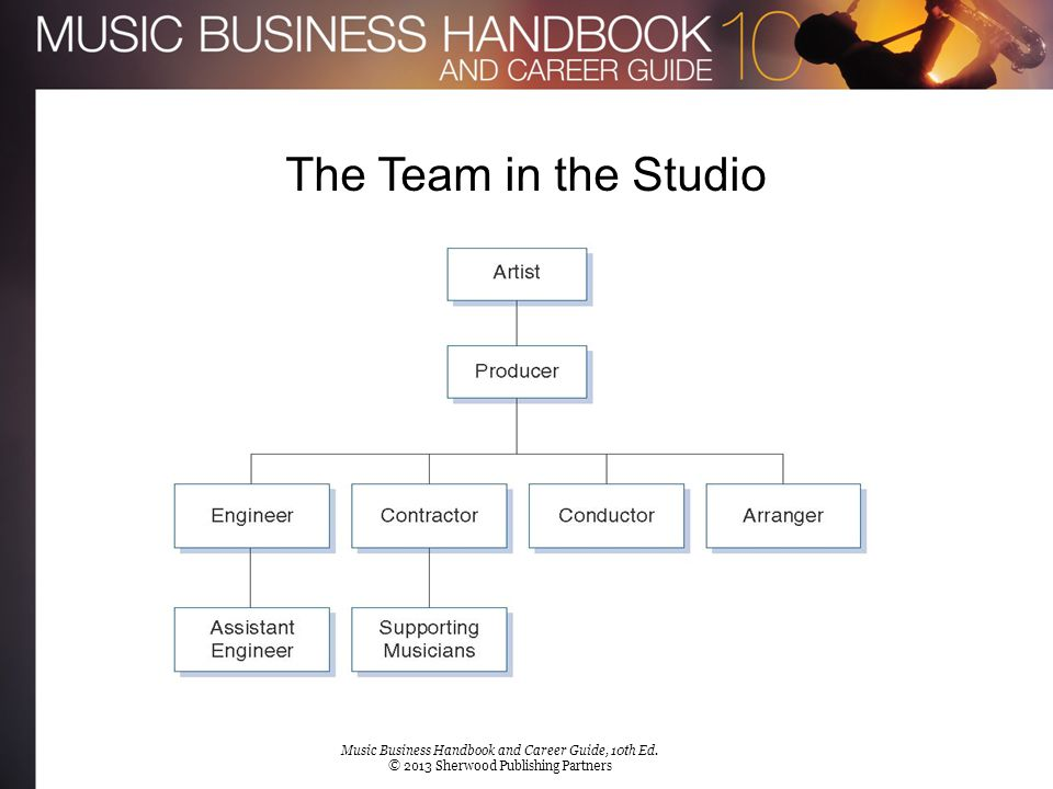 The Team in the Studio [Insert Figure 8.1b]